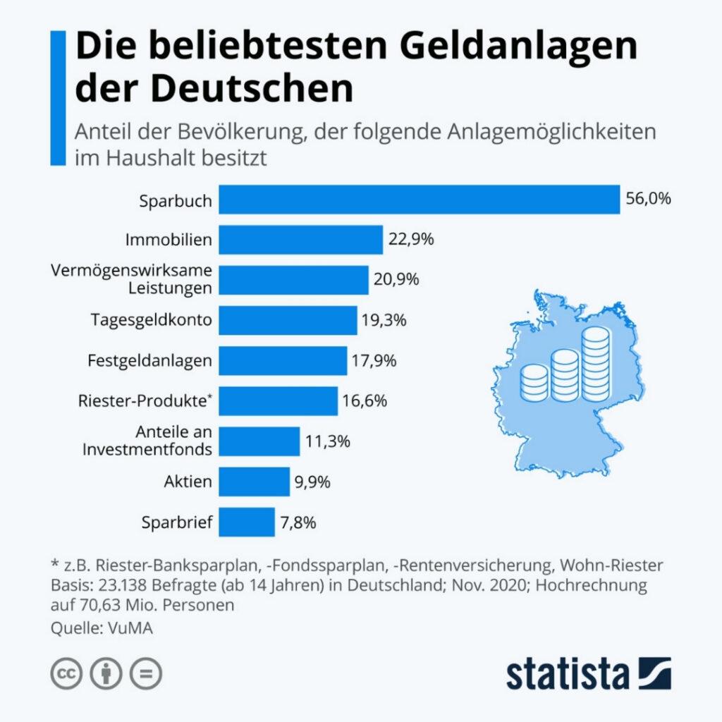 PREIV Immobilien GmbH_Die beliebtesten Geldanlagen der Deutschen_Immobilien Investment_Statistik