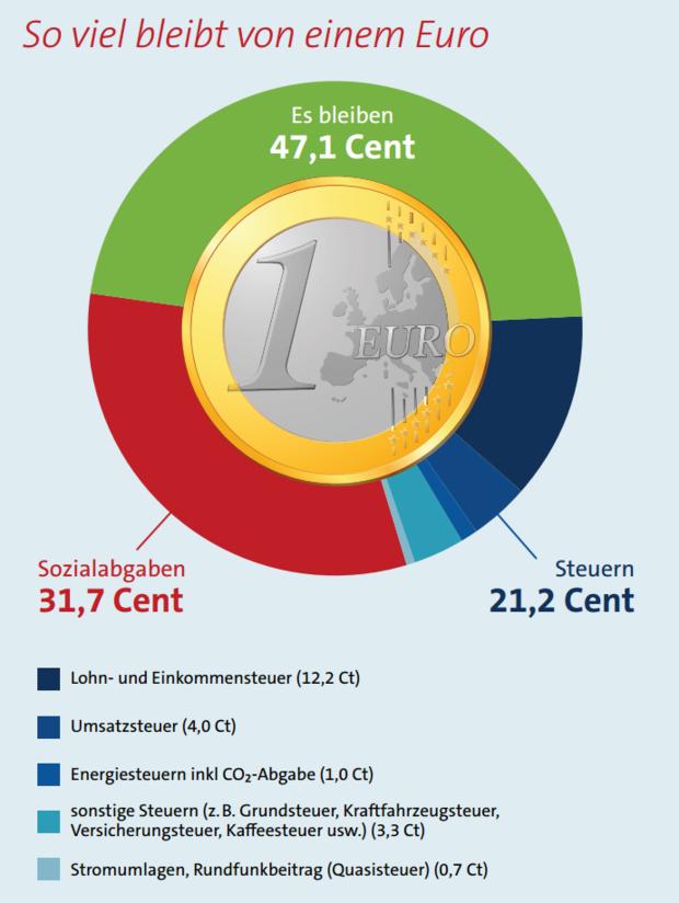 PREIV Immobilien GmbH_Steuerzahlergedenktag 2021_Steuern Immobilien Einkommen